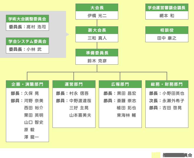 準備委員会組織図