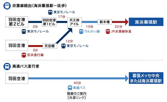 羽田空港からのアクセス